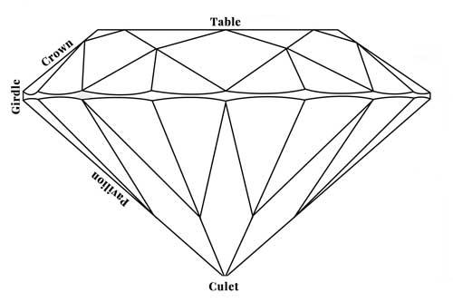 Brilliant Cut Diamonds Vs Old Mine Cut Diamonds Vs Old European