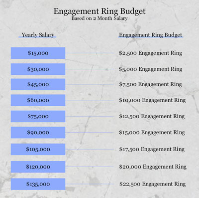 engagement ring calculator how much should you spend