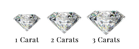 1 2 3 Carat weight examples