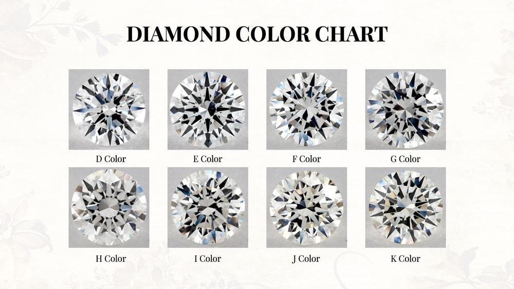 Diamond Color Grading Infograph